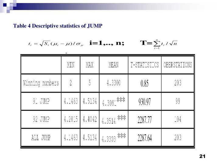 Table 4 Descriptive statistics of JUMP