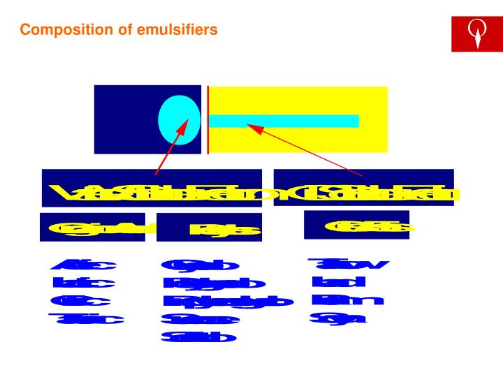 Composition of emulsifiers