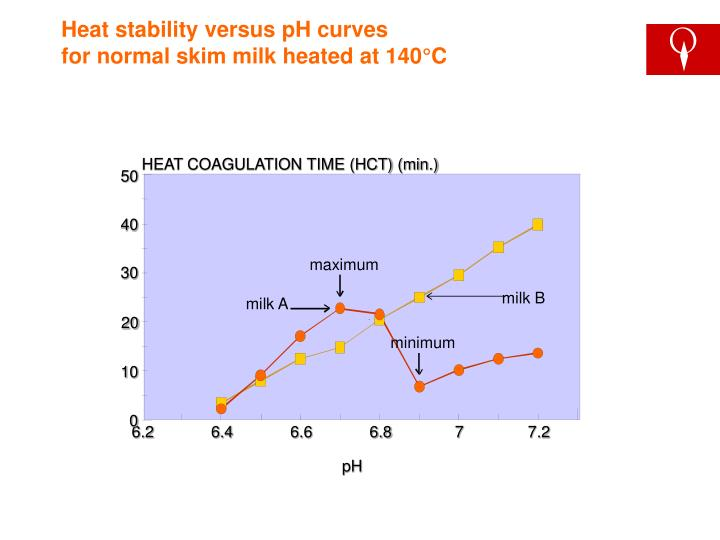 Heat stability versus pH curves