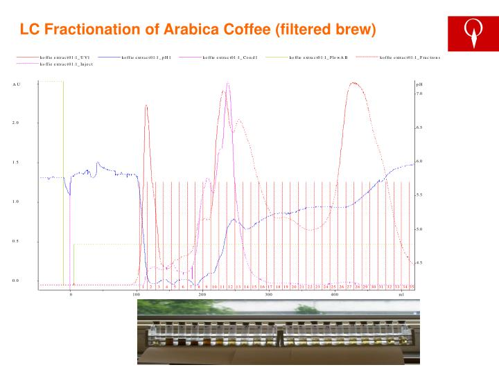 LC Fractionation of Arabica Coffee (filtered brew)