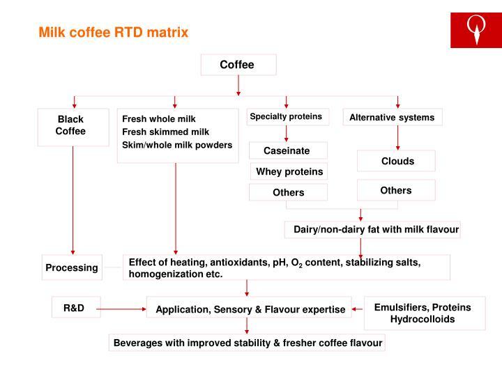 Milk coffee RTD matrix