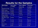 results for the samples