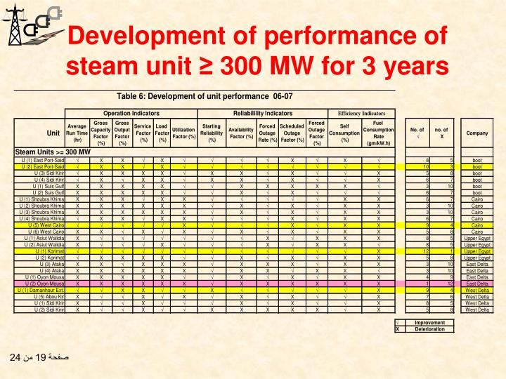 Development of performance of steam unit ≥ 300 MW for 3 years