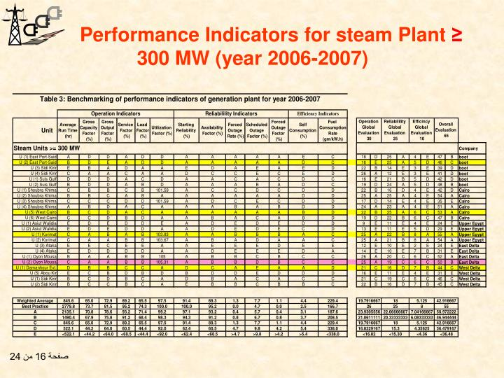 Performance Indicators for steam Plant