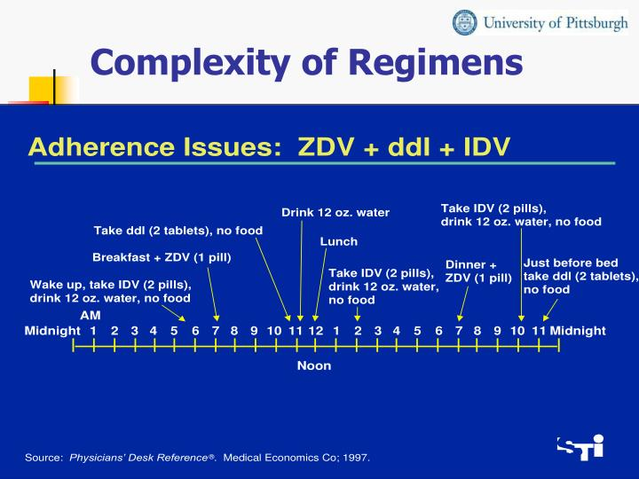 Complexity of Regimens