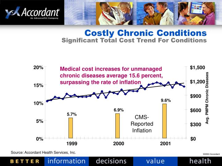 Costly Chronic Conditions