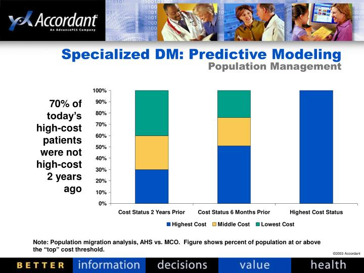 Specialized DM: Predictive Modeling