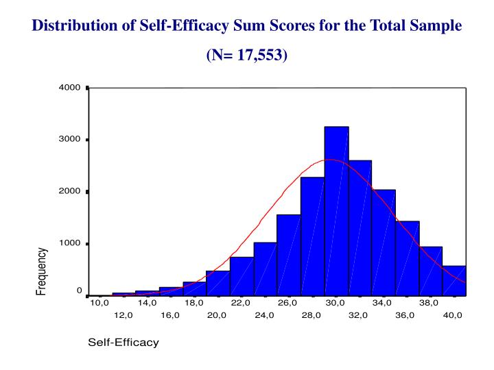 Distribution of Self-Efficacy Sum Scores for the Total Sample