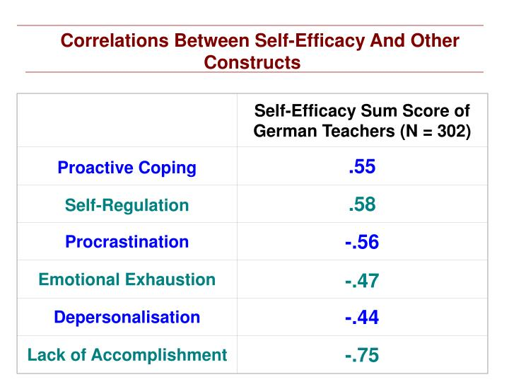 Self-Efficacy Sum Score of German Teachers (N = 302)