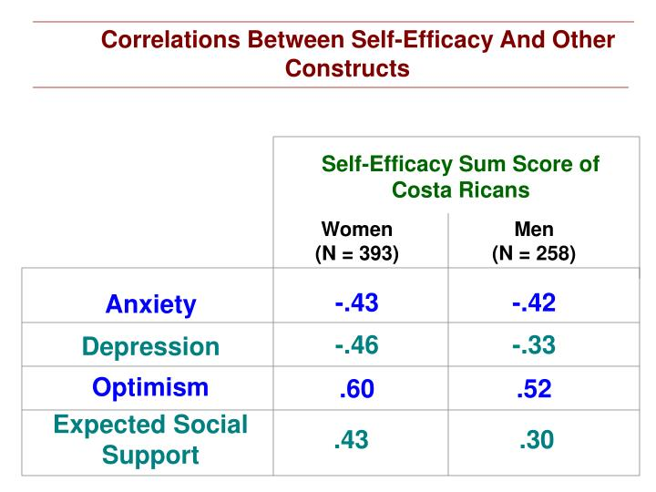 Self-Efficacy Sum Score of