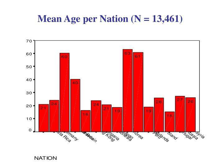 Mean Age per Nation (N = 13,461)
