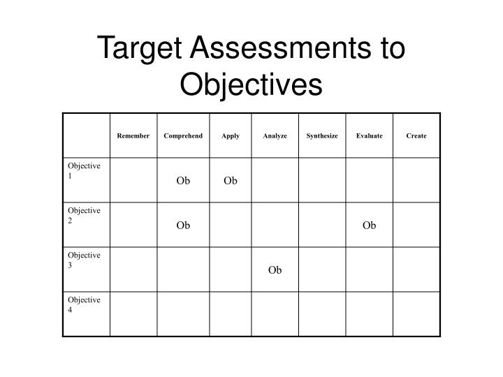 Target Assessments to Objectives
