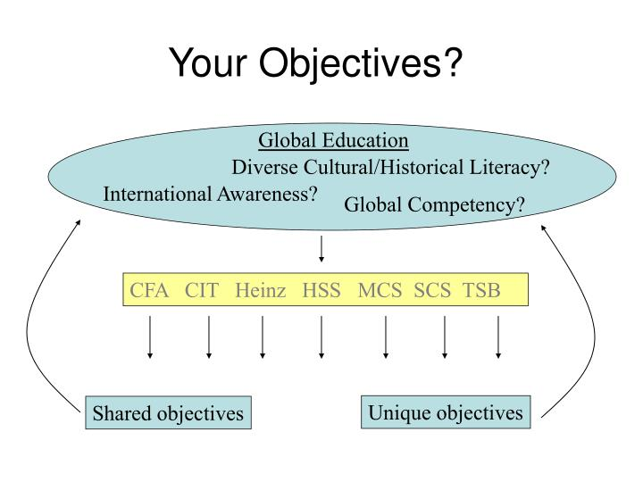 Your Objectives?