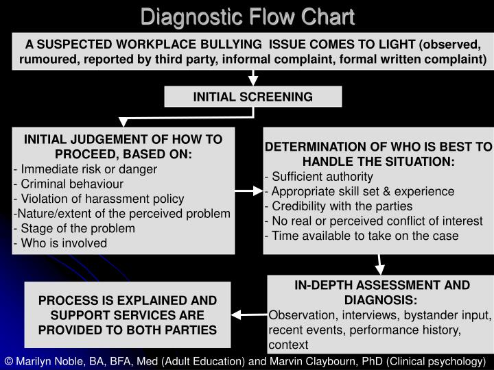 Diagnostic Flow Chart