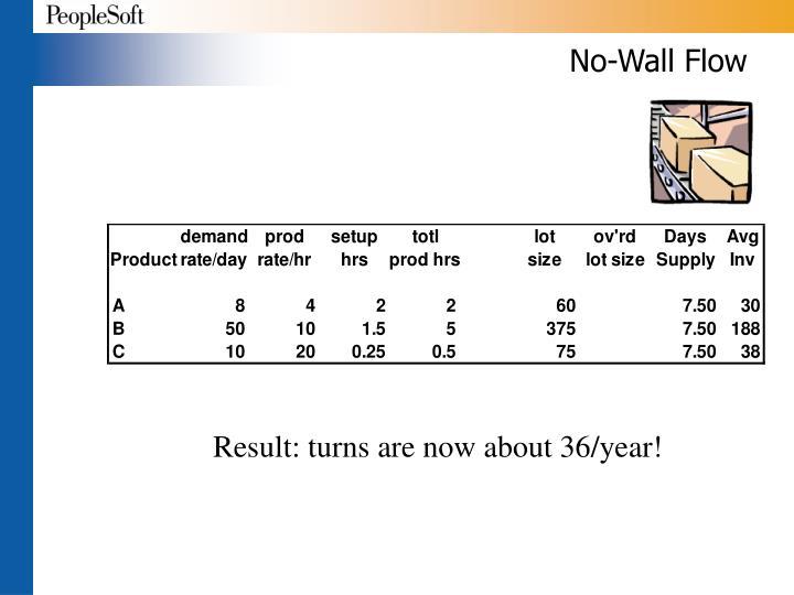 No-Wall Flow