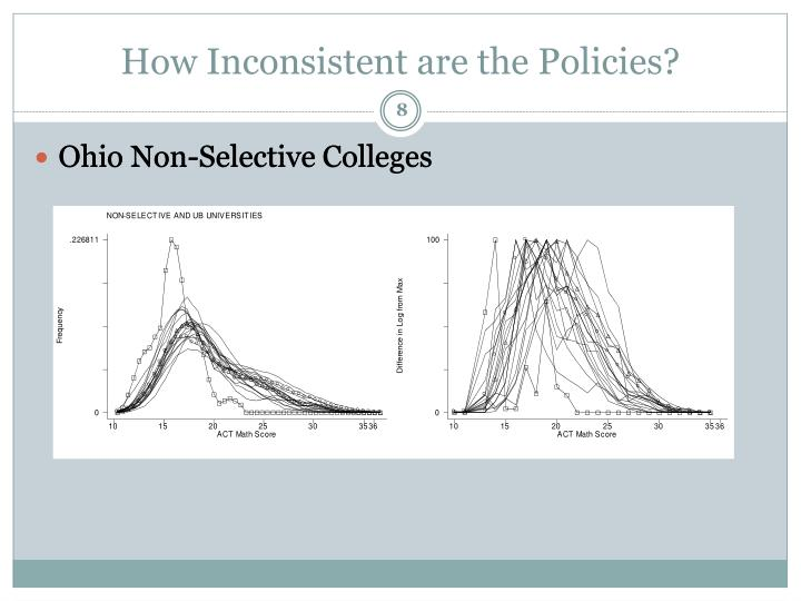 How Inconsistent are the Policies?