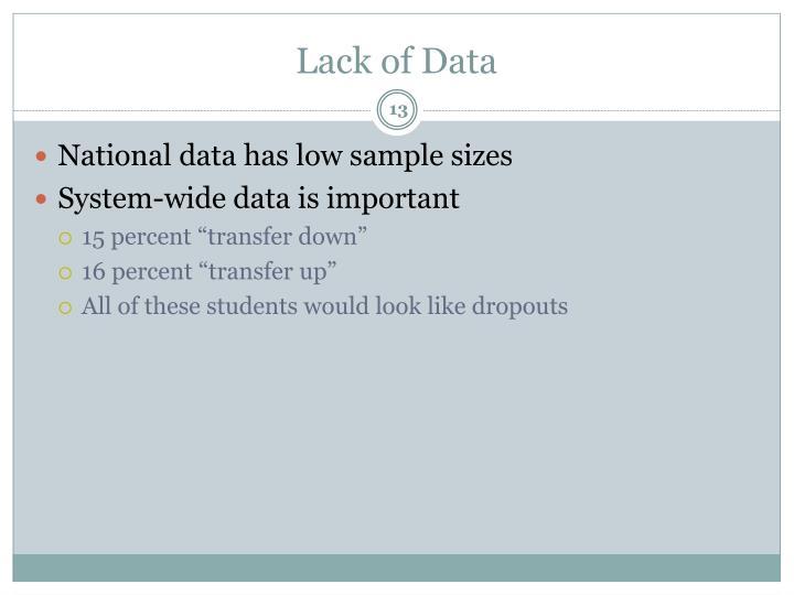 Lack of Data