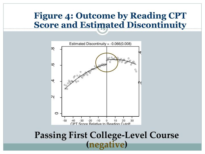 Figure 4: Outcome by Reading CPT Score and Estimated Discontinuity