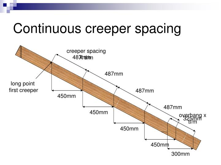 Continuous creeper spacing