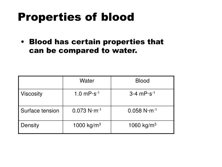 Properties of blood
