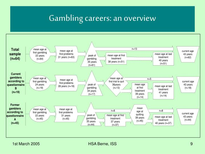 Gambling careers: an overview