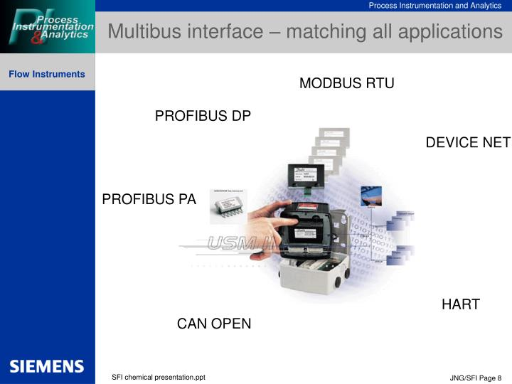 Multibus interface – matching all applications