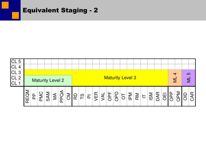 Equivalent Staging - 2