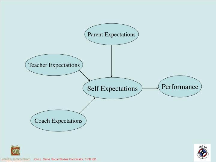 Parent Expectations