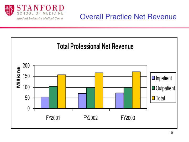 Overall Practice Net Revenue