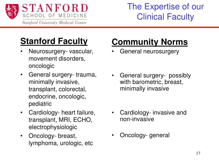 The Expertise of our Clinical Faculty