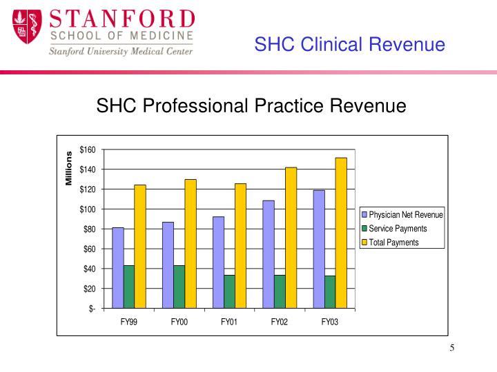 SHC Clinical Revenue