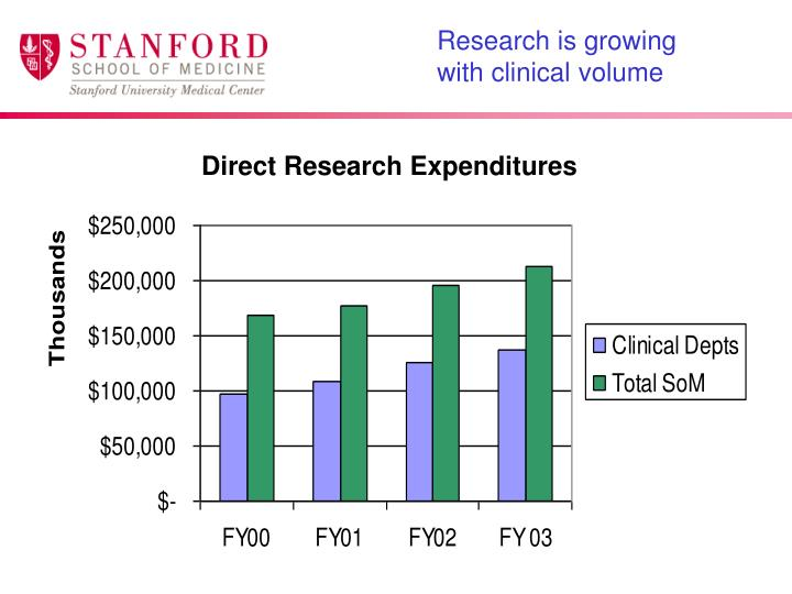 Research is growing with clinical volume