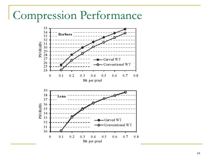 Compression Performance