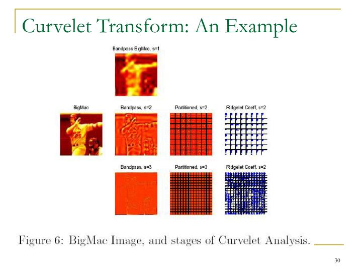Curvelet Transform: An Example