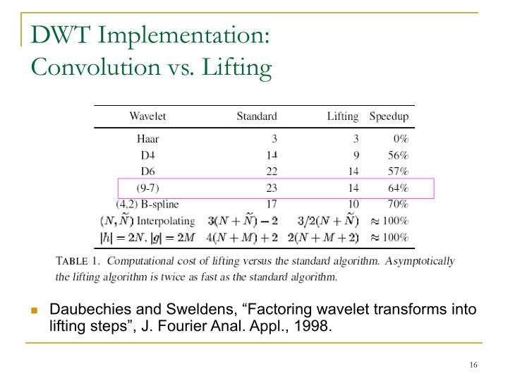 DWT Implementation: