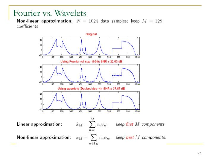 Fourier vs. Wavelets