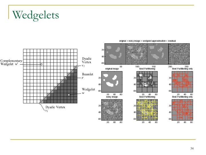 Wedgelets
