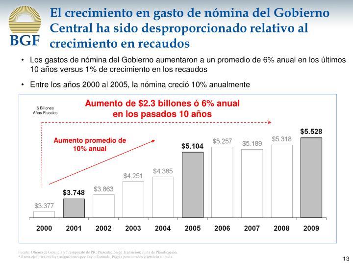 El crecimiento en gasto de nómina del Gobierno Central ha sido desproporcionado relativo al crecimiento en recaudos