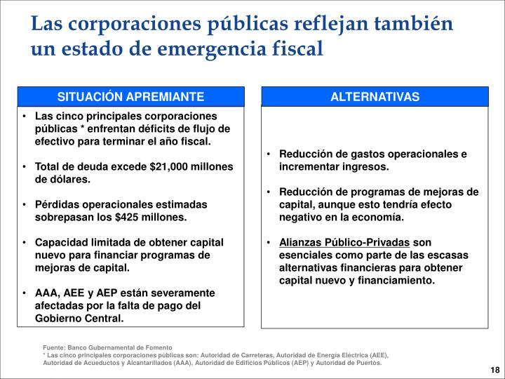 Las corporaciones públicas reflejan también un estado de emergencia fiscal