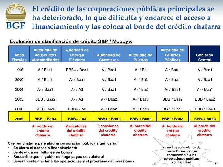 El crédito de las corporaciones públicas principales se ha deteriorado, lo que dificulta y encarece el acceso a financiamiento y las coloca al borde del crédito chatarra