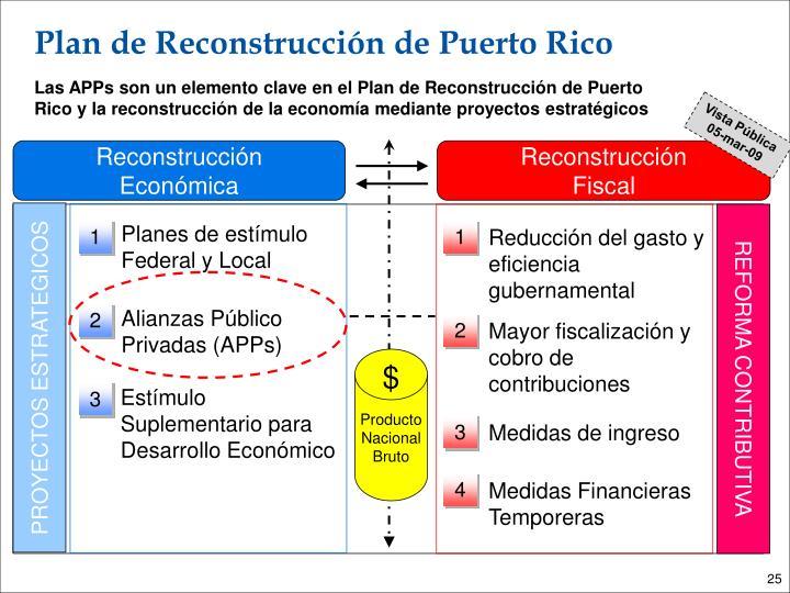 Plan de Reconstrucción de Puerto Rico