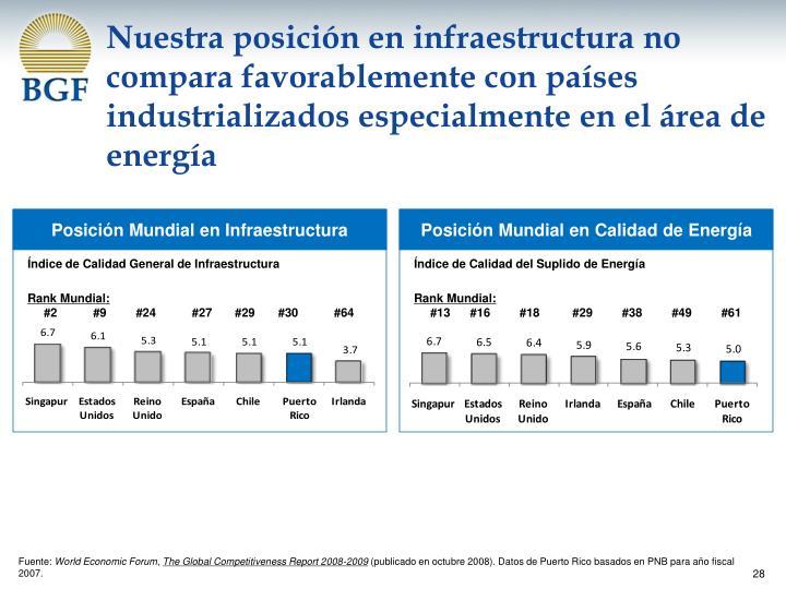 Nuestra posición en infraestructura no compara favorablemente con países industrializados especialmente en el área de energía