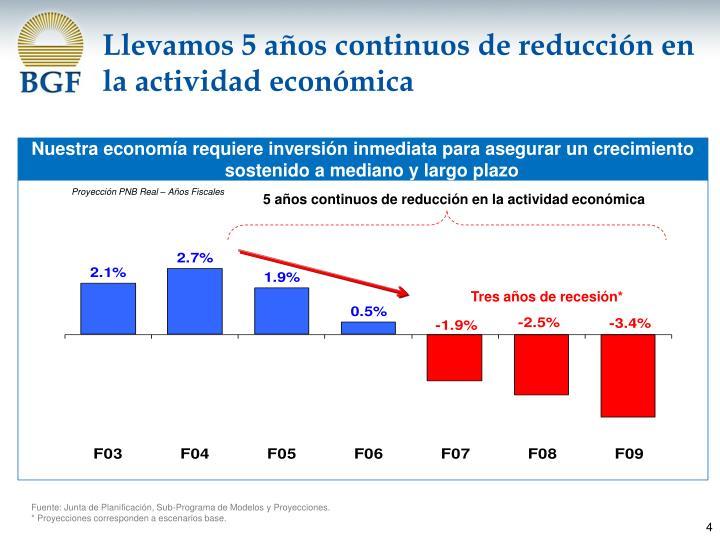 Llevamos 5 años continuos de reducción en la actividad económica