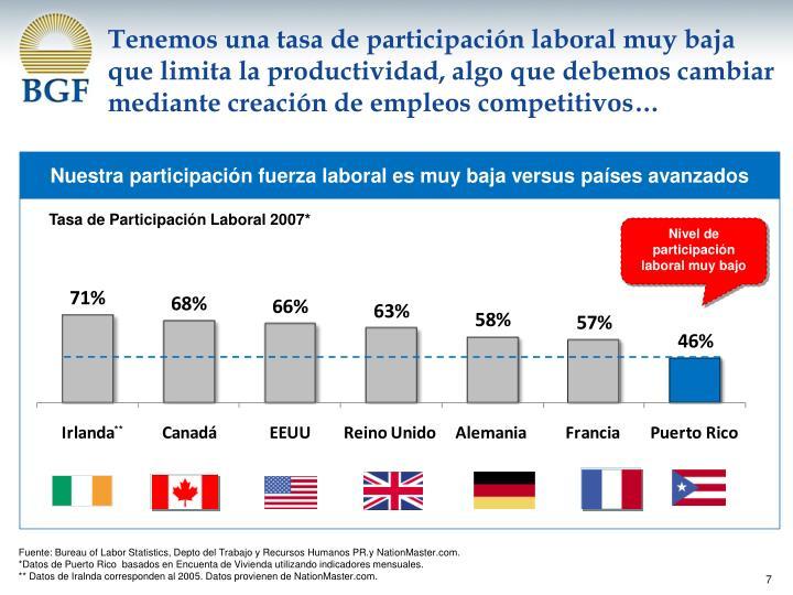 Tenemos una tasa de participación laboral muy baja que limita la productividad, algo que debemos cambiar mediante creación de empleos competitivos…