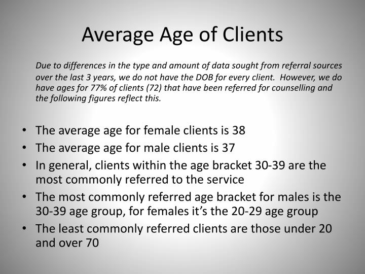 Average Age of Clients