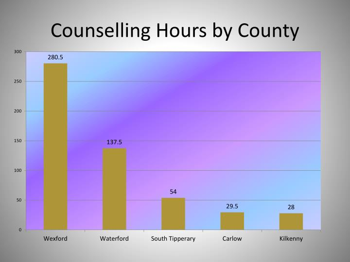 Counselling Hours by County