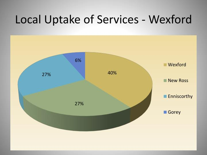 Local Uptake of Services - Wexford