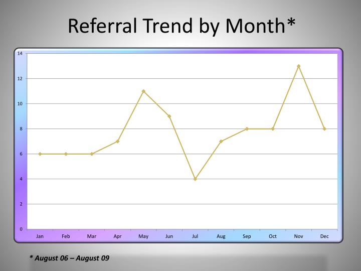 Referral Trend by Month*