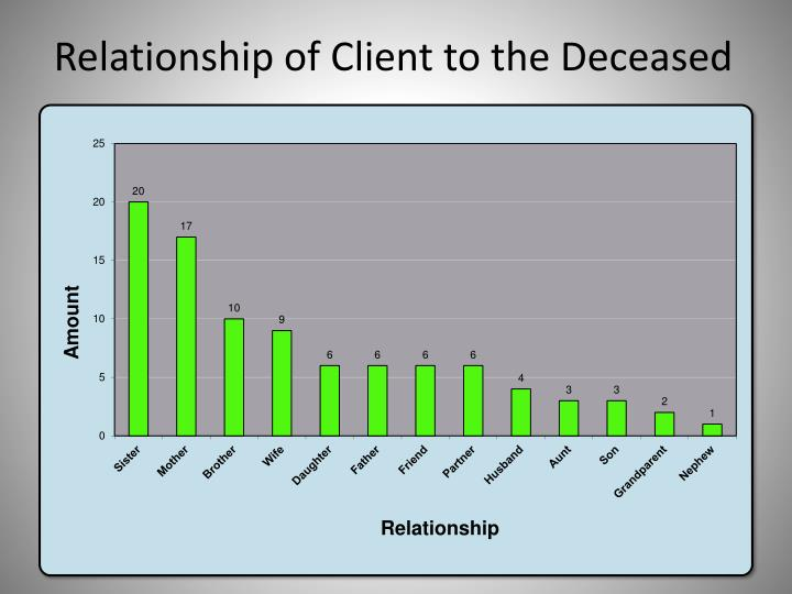Relationship of Client to the Deceased