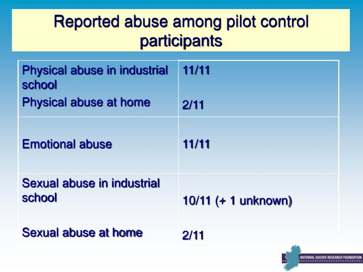 Reported abuse among pilot control participants
